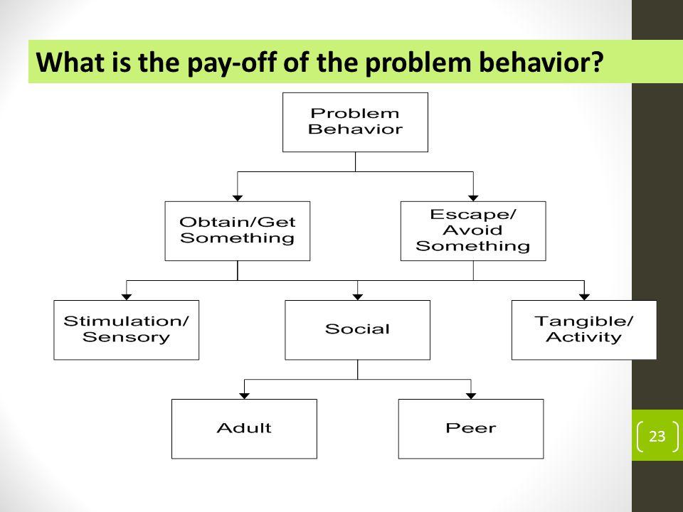 Functions that behaviors serve