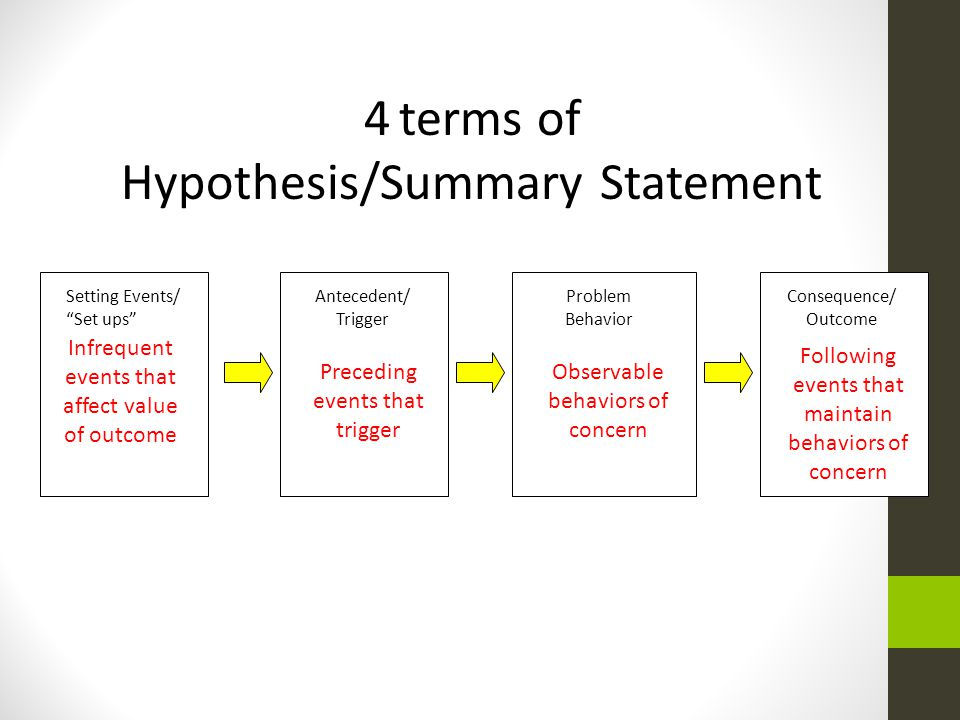 Hypothesis/Summary Statement