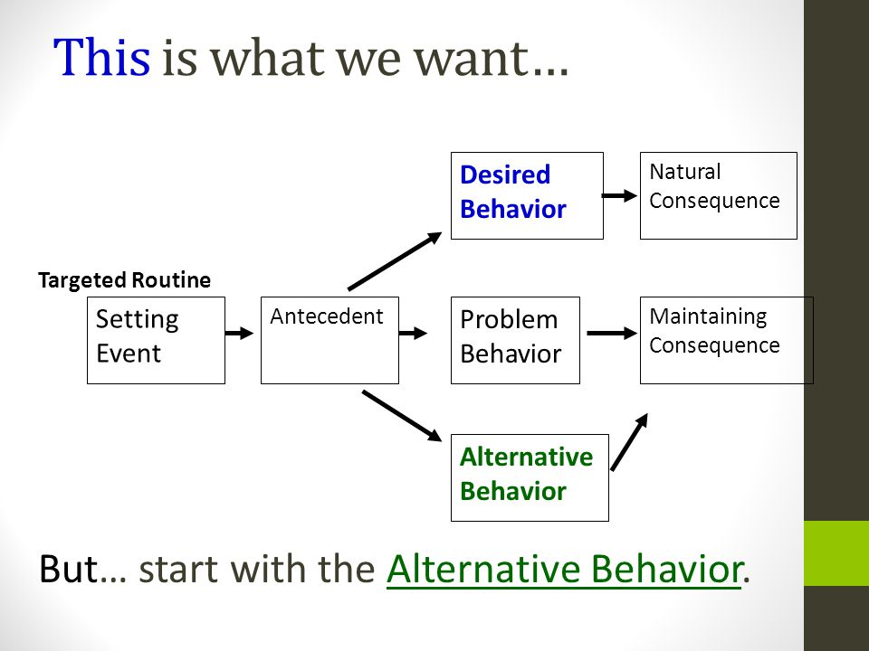 This is what we want… But… start with the Alternative Behavior.