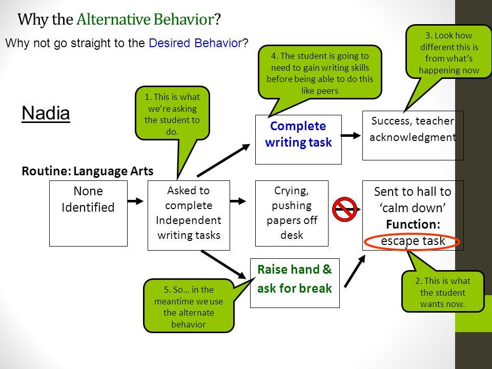 Why the Alternative Behavior