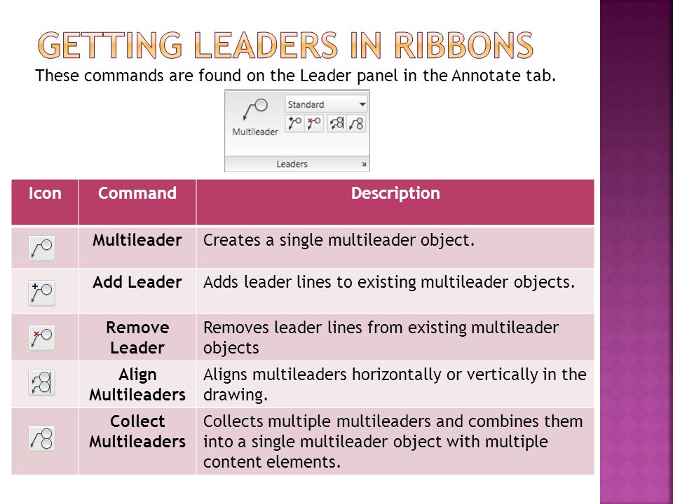 Getting Leaders in ribbons