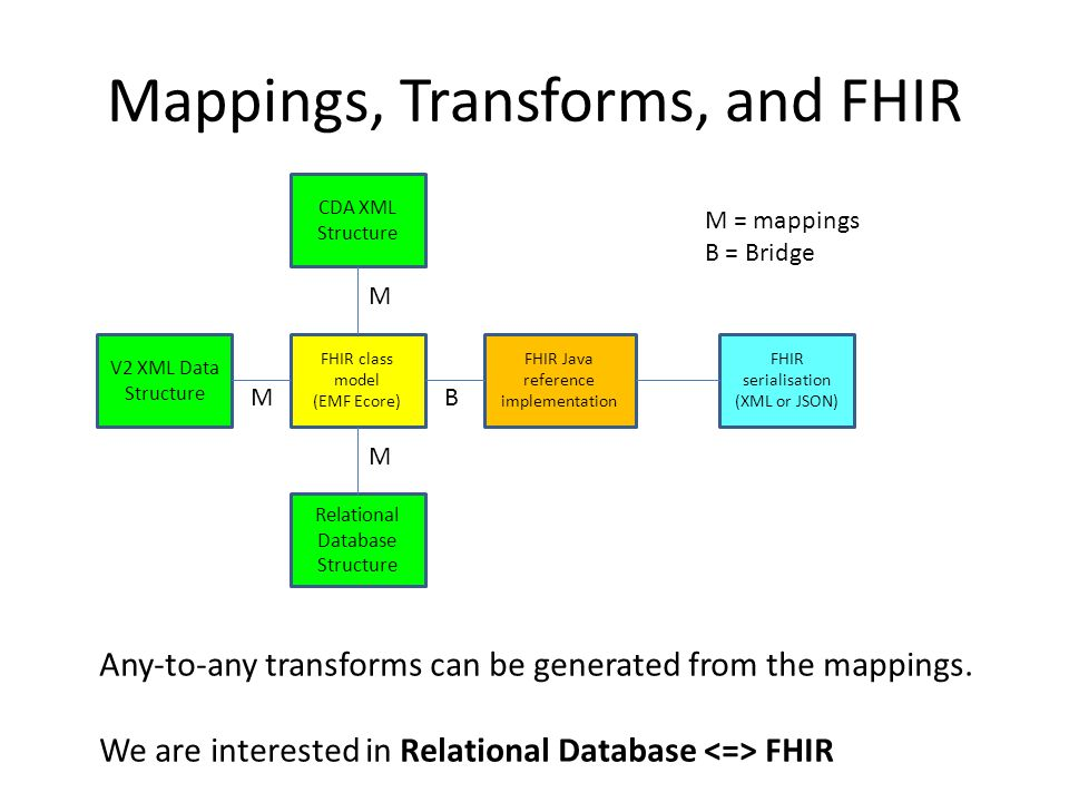 Mappings, Transforms, and FHIR