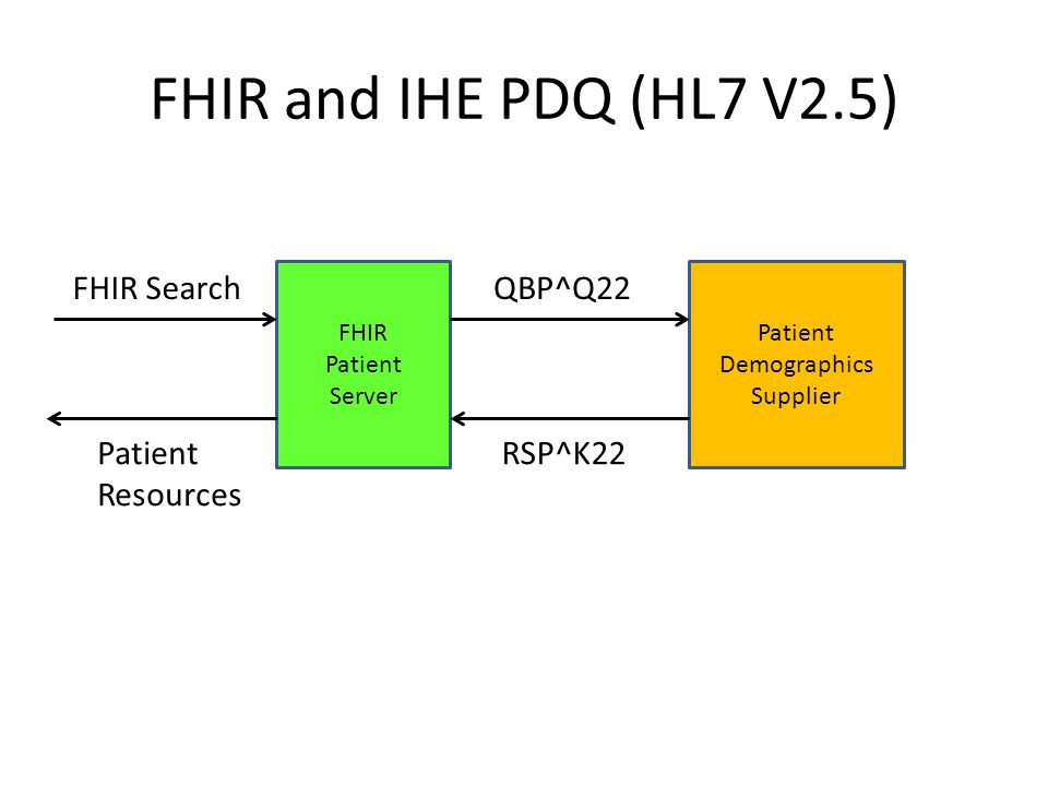 FHIR and IHE PDQ (HL7 V2.5) FHIR Search QBP^Q22 Patient Resources