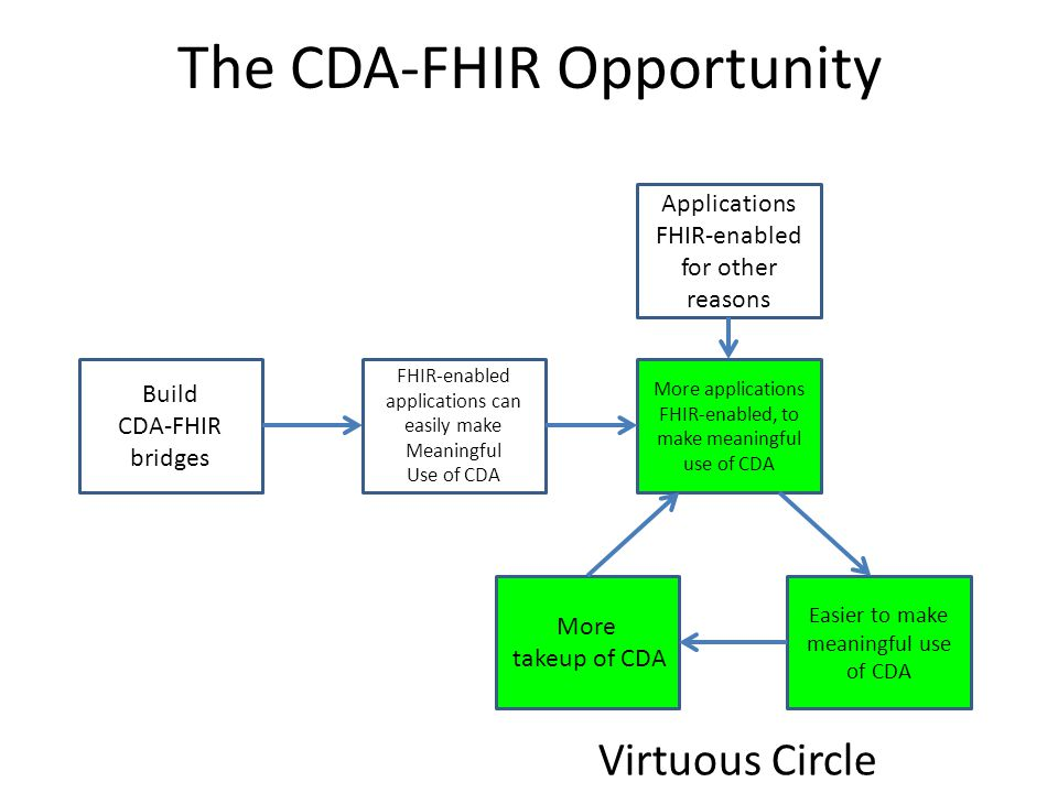 The CDA-FHIR Opportunity