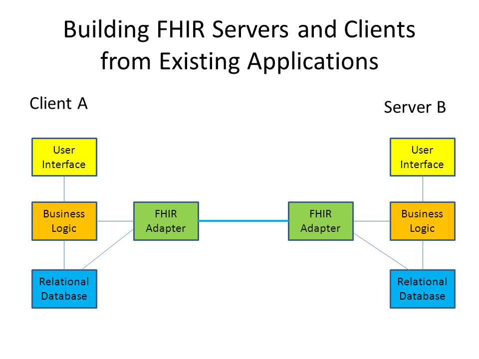 Building FHIR Servers and Clients from Existing Applications