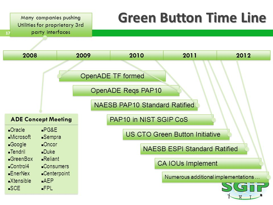 Green Button Time Line 2008 2009 2010 2011 2012 OpenADE TF formed