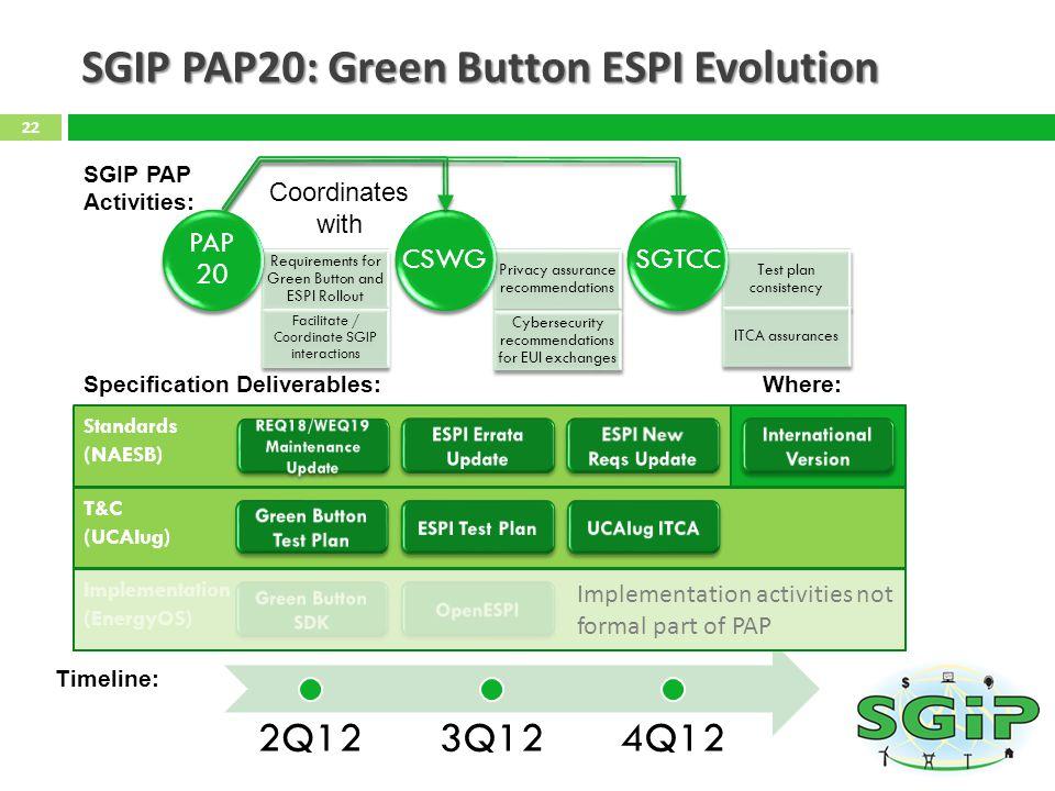 SGIP PAP20: Green Button ESPI Evolution