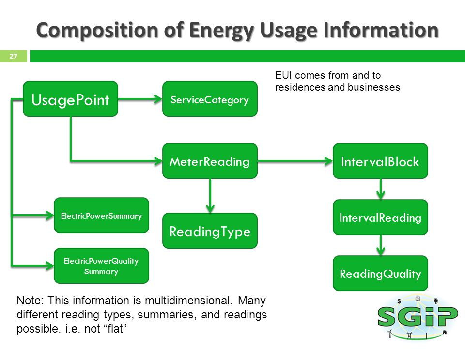 Composition of Energy Usage Information