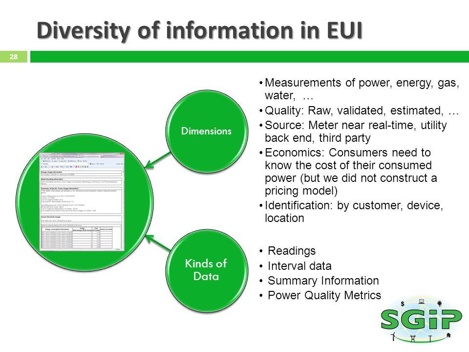 Diversity of information in EUI