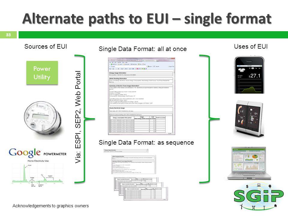 Alternate paths to EUI – single format