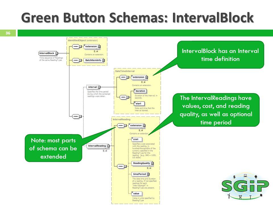 Green Button Schemas: IntervalBlock