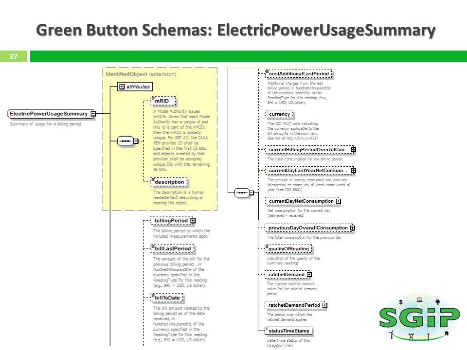 Green Button Schemas: ElectricPowerUsageSummary