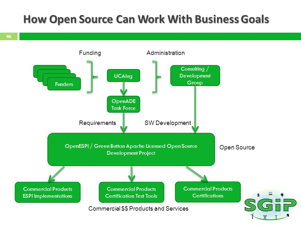 How Open Source Can Work With Business Goals