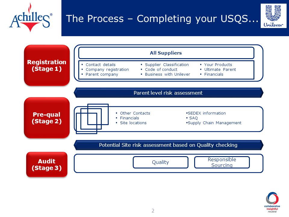 The Process – Completing your USQS...