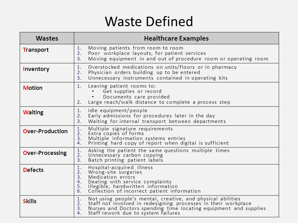 Waste Defined Wastes Healthcare Examples Transport Inventory Motion