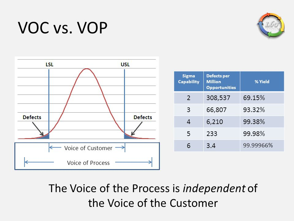 The Voice of the Process is independent of the Voice of the Customer