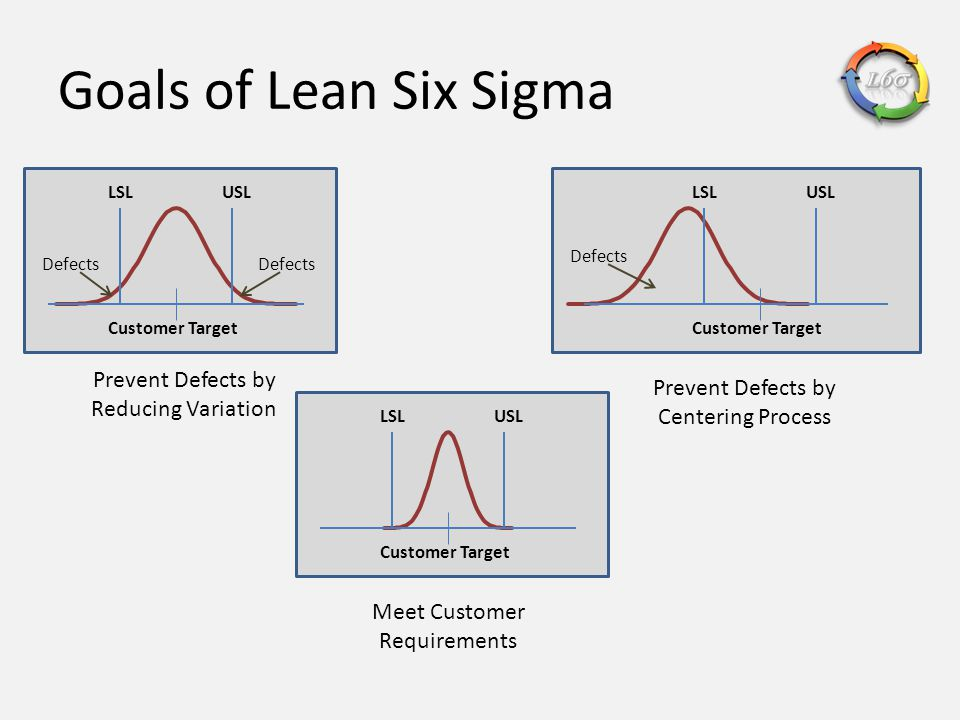 Goals of Lean Six Sigma Prevent Defects by Reducing Variation