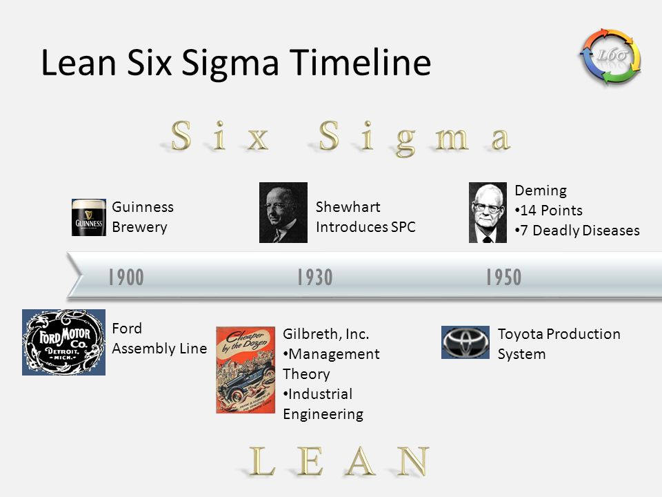 Lean Six Sigma Timeline