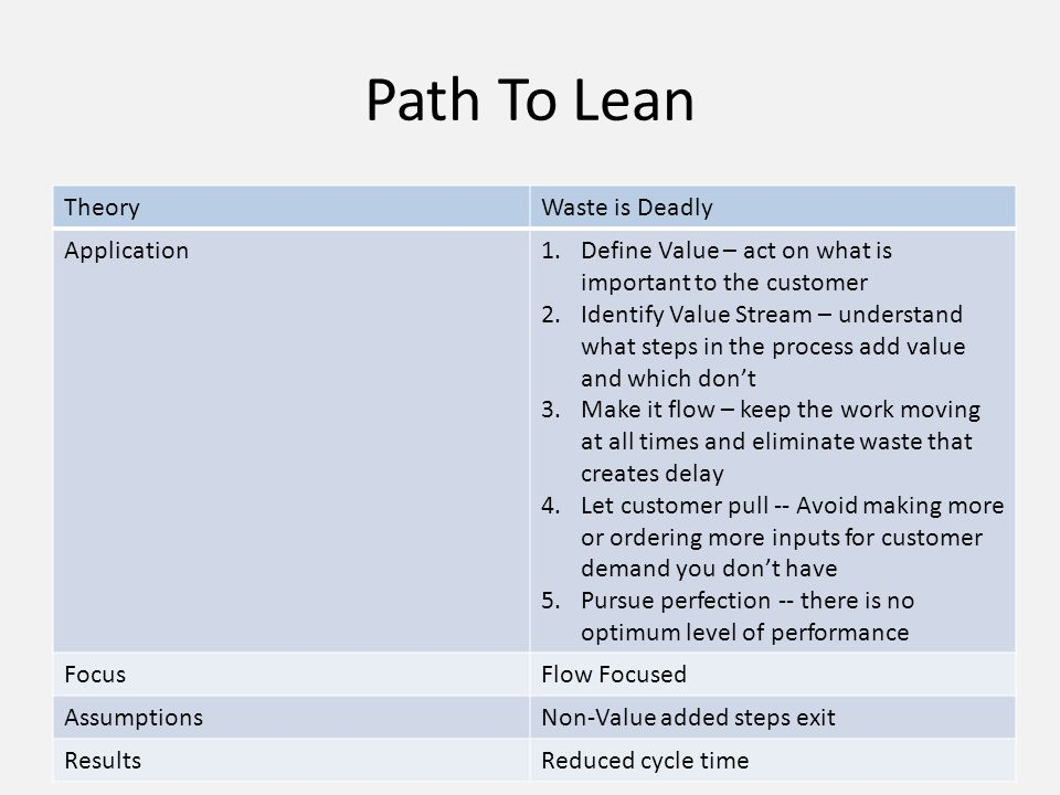 Path To Lean Theory Waste is Deadly Application