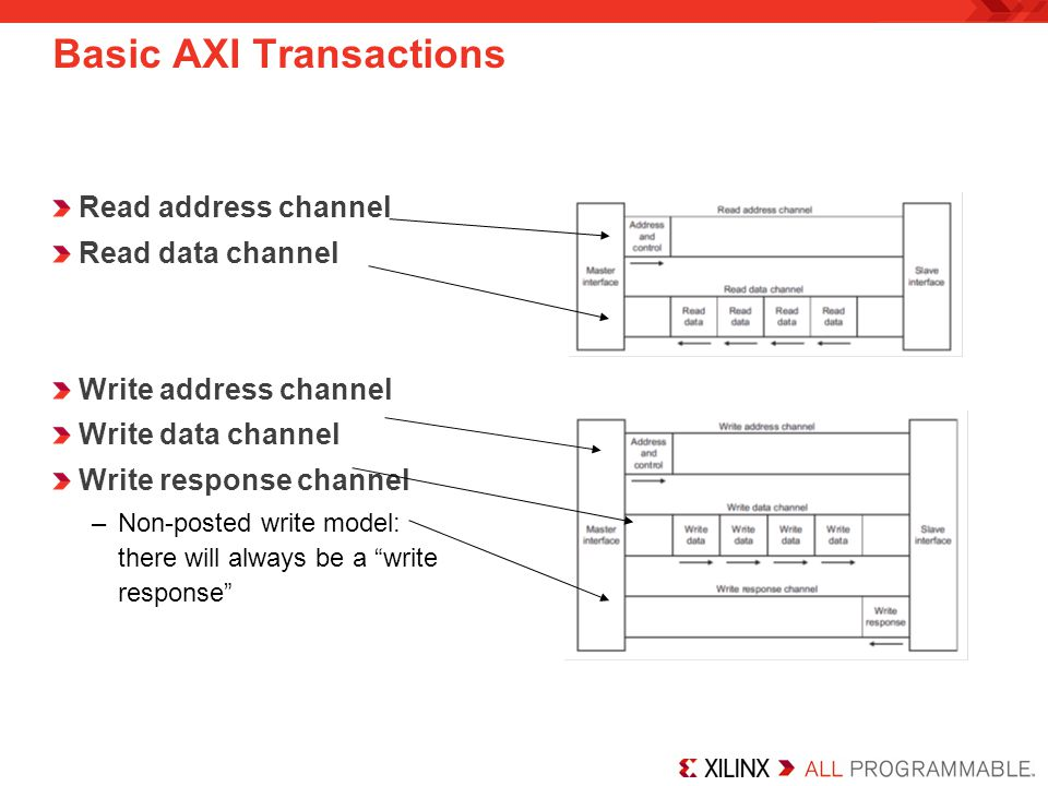 Basic AXI Transactions