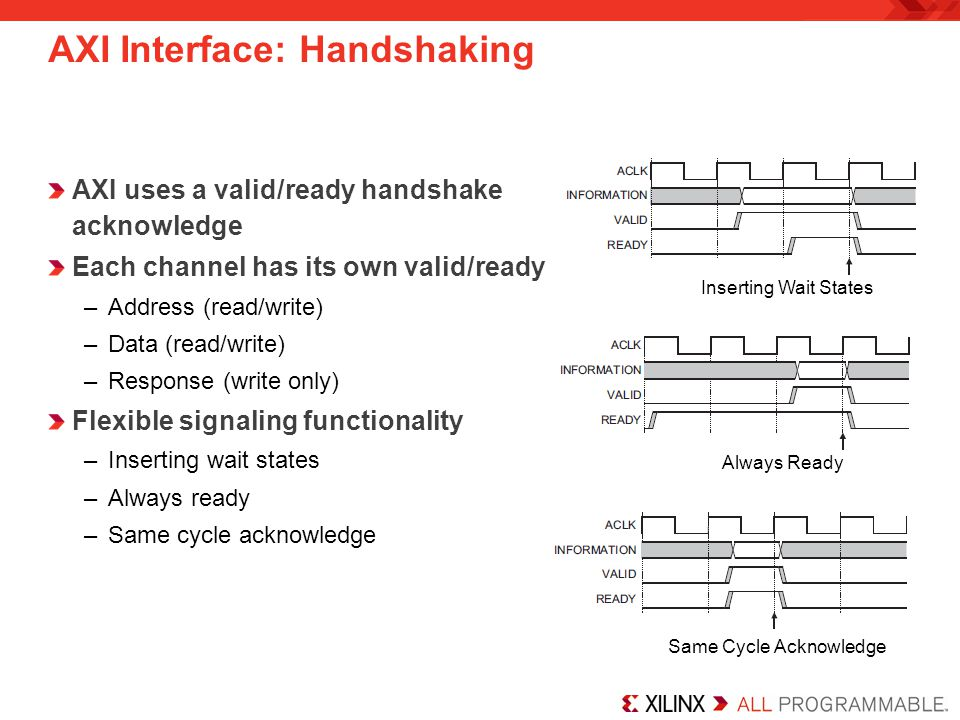 AXI Interface: Handshaking