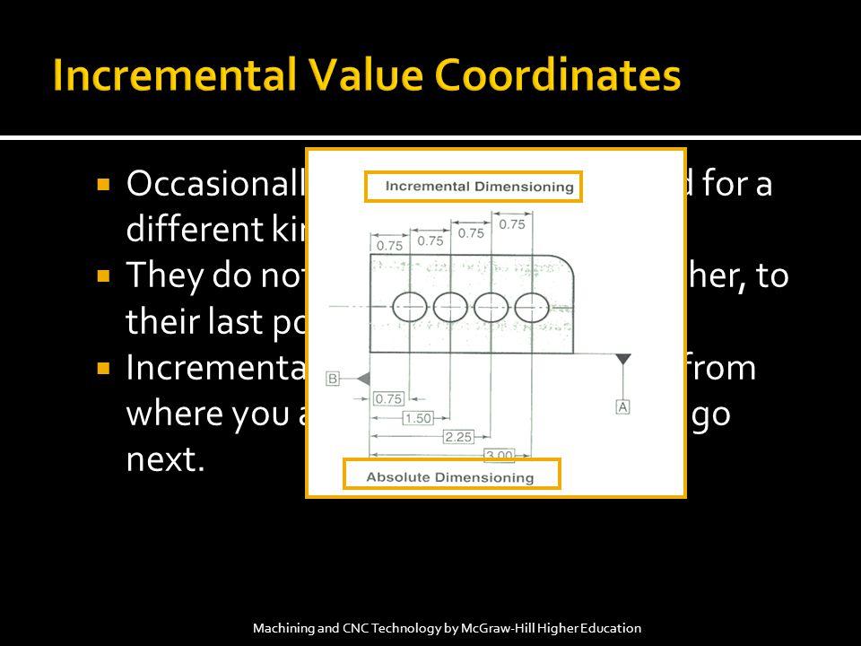 Incremental Value Coordinates