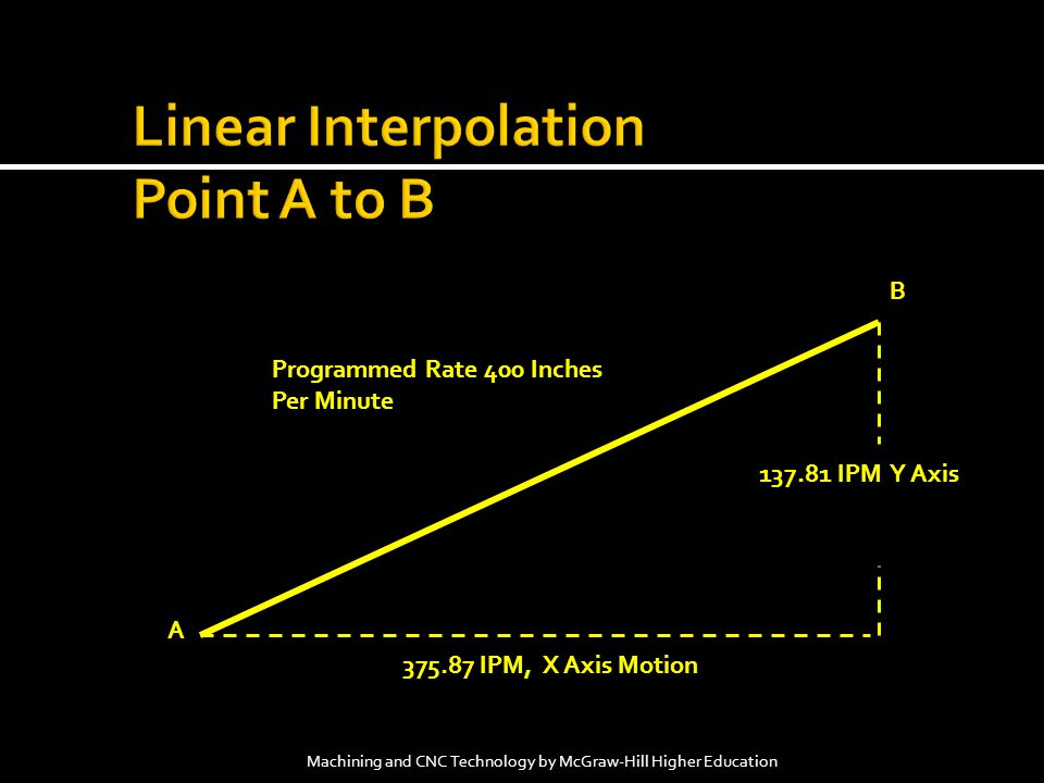 Linear Interpolation Point A to B