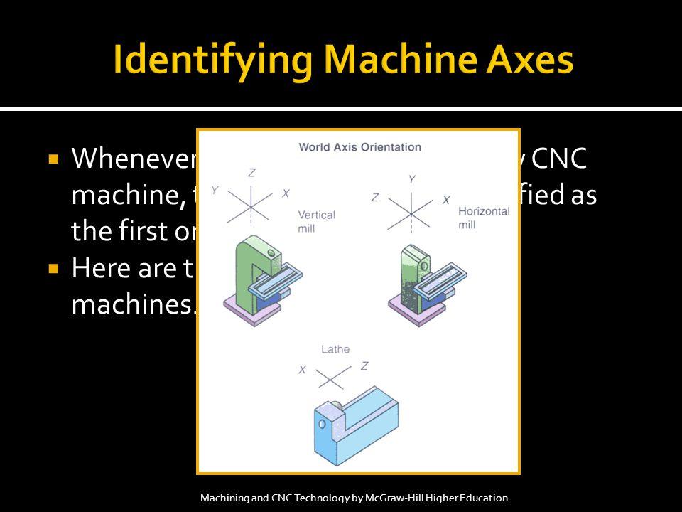 Identifying Machine Axes