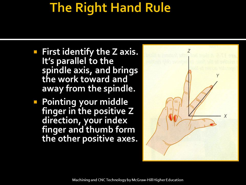The Right Hand Rule First identify the Z axis. It's parallel to the spindle axis, and brings the work toward and away from the spindle.