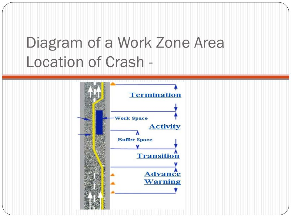Diagram of a Work Zone Area Location of Crash -