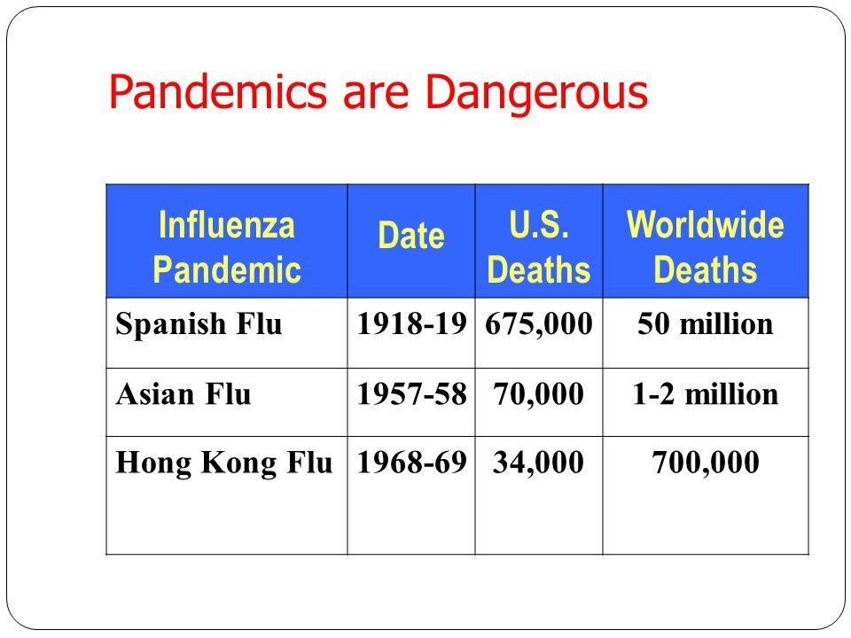 Pandemics are Dangerous