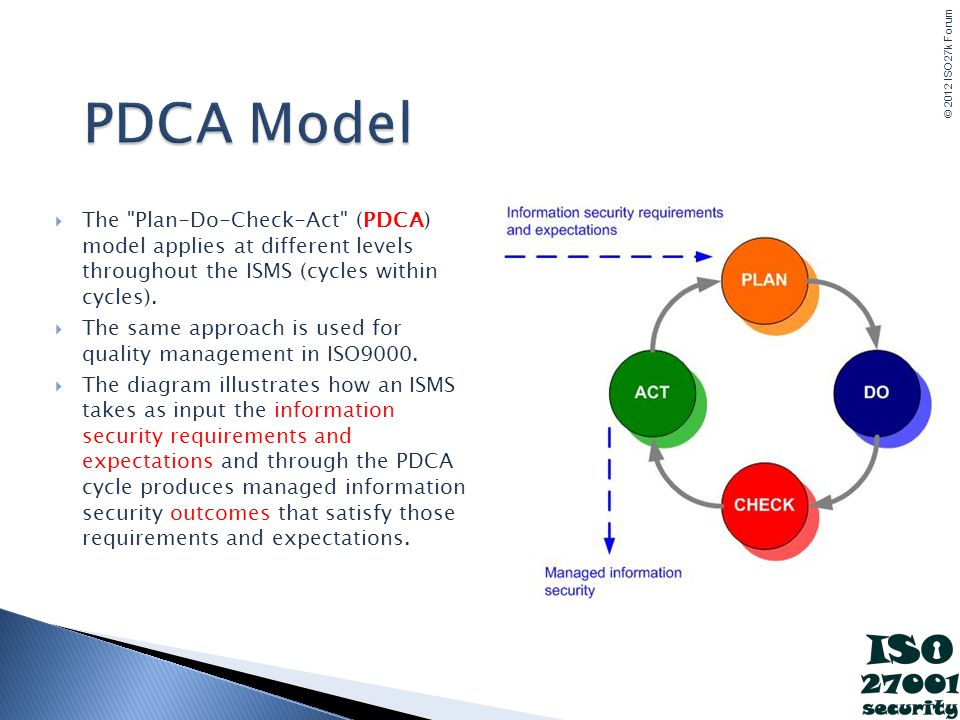 PDCA Model The Plan-Do-Check-Act (PDCA) model applies at different levels throughout the ISMS (cycles within cycles).
