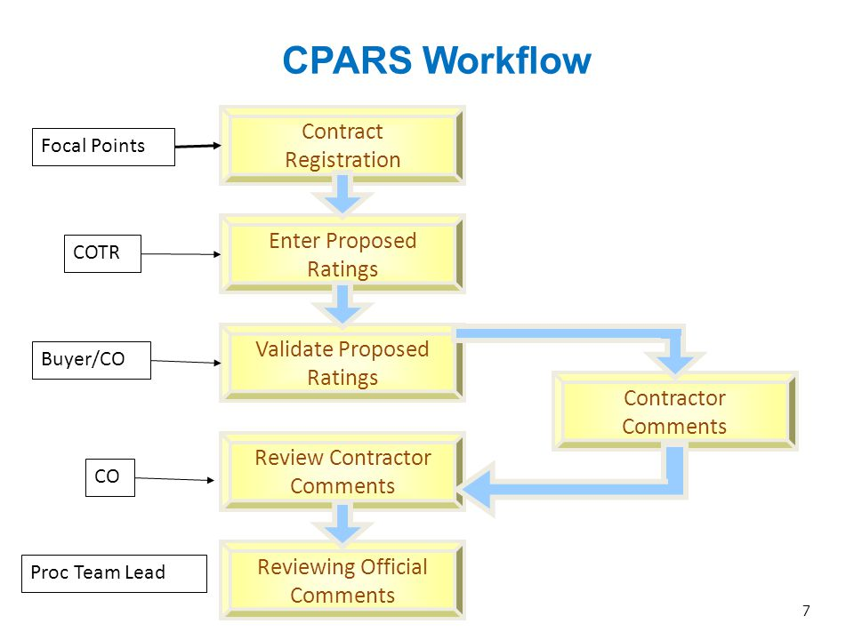 CPARS Workflow Contract Registration Enter Proposed Ratings