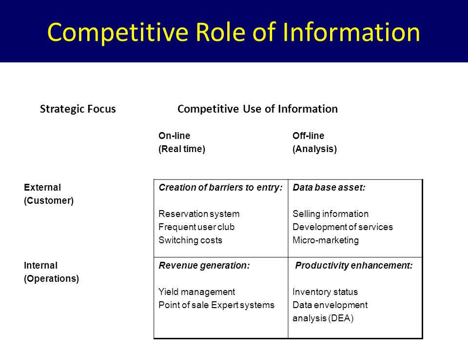 Competitive Role of Information