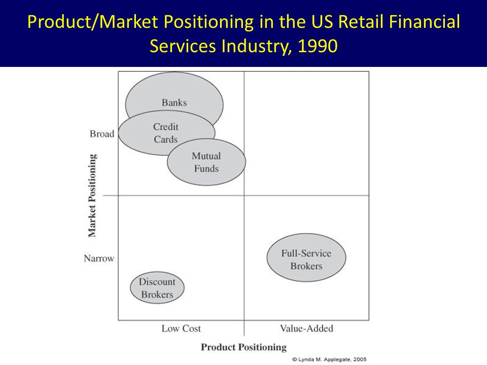 Product/Market Positioning in the US Retail Financial Services Industry, 1990