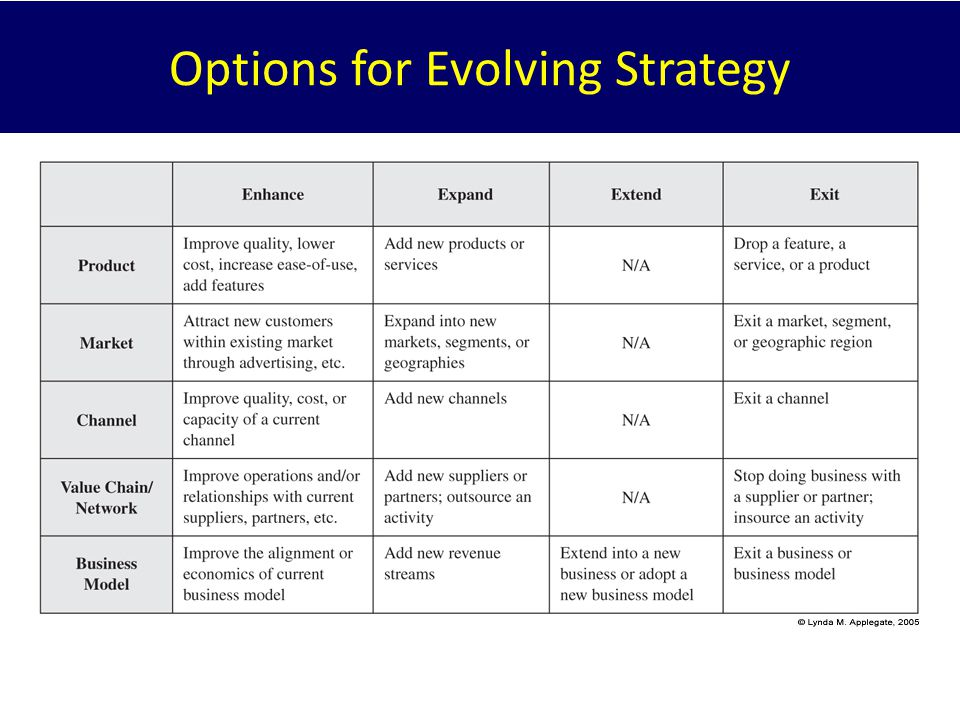 Options for Evolving Strategy