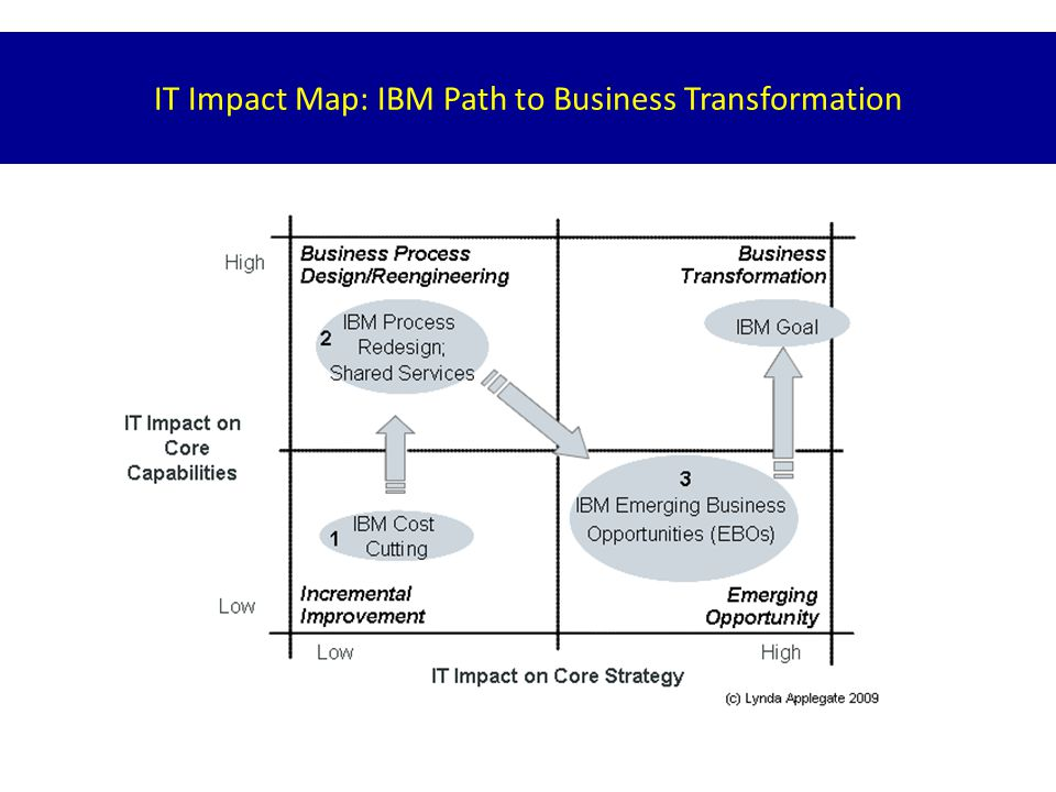 IT Impact Map: IBM Path to Business Transformation