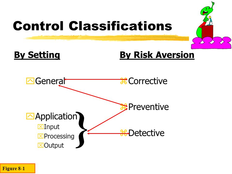 Control Classifications