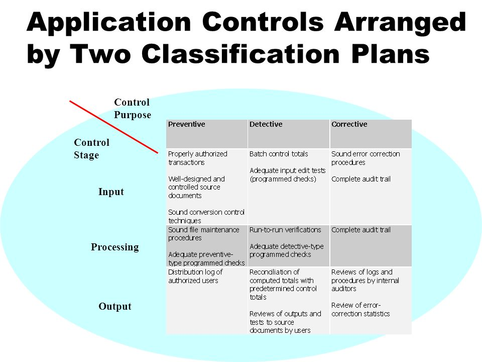 Application Controls Arranged by Two Classification Plans