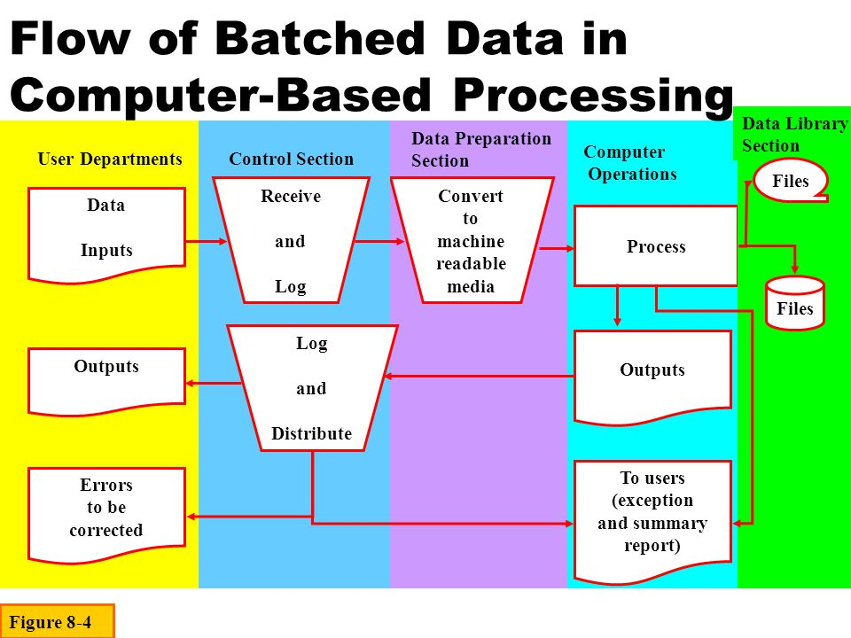 Flow of Batched Data in Computer-Based Processing