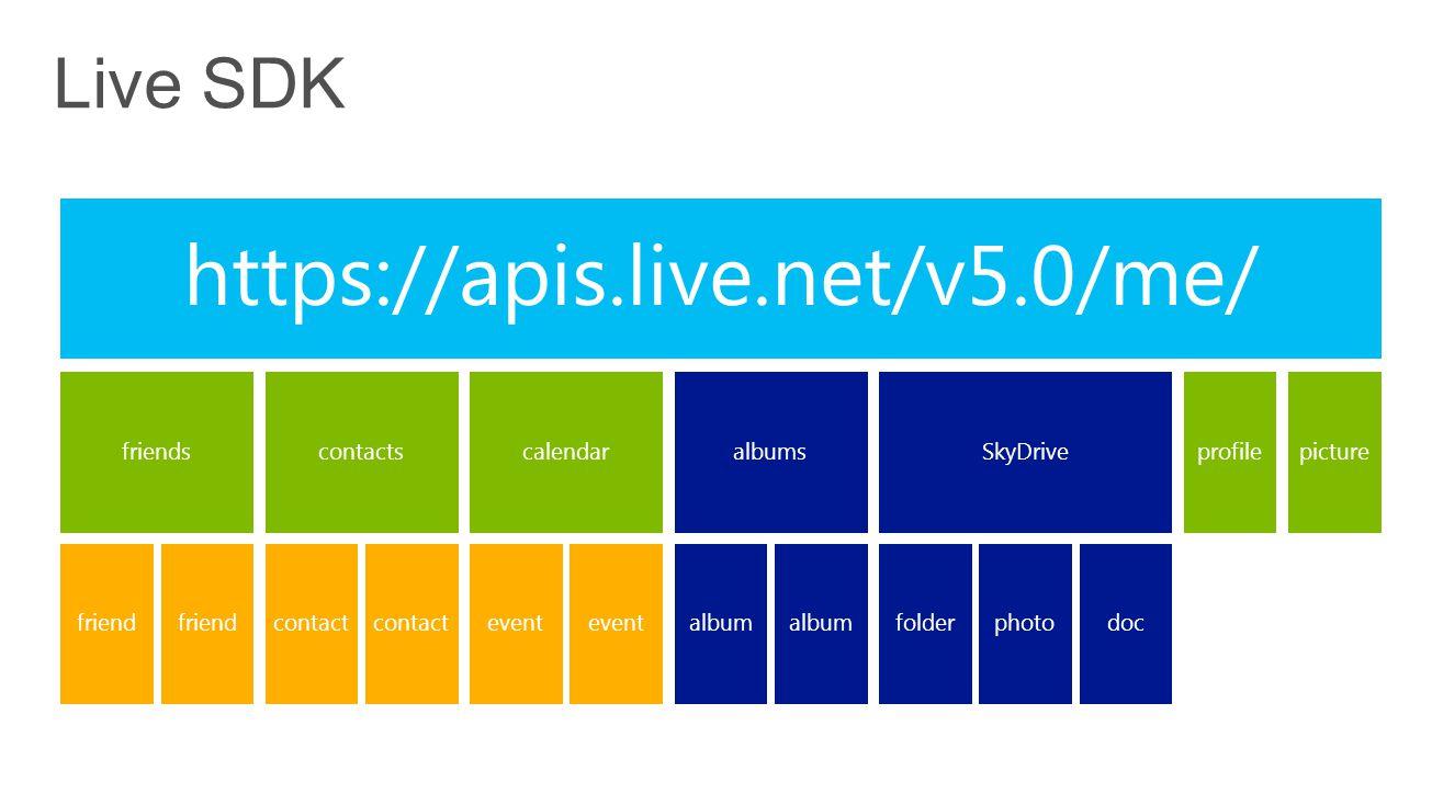 https://apis.live.net/v5.0/me/