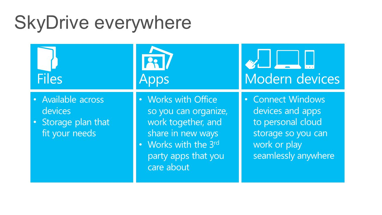 SkyDrive everywhere Files Apps Modern devices Available across devices