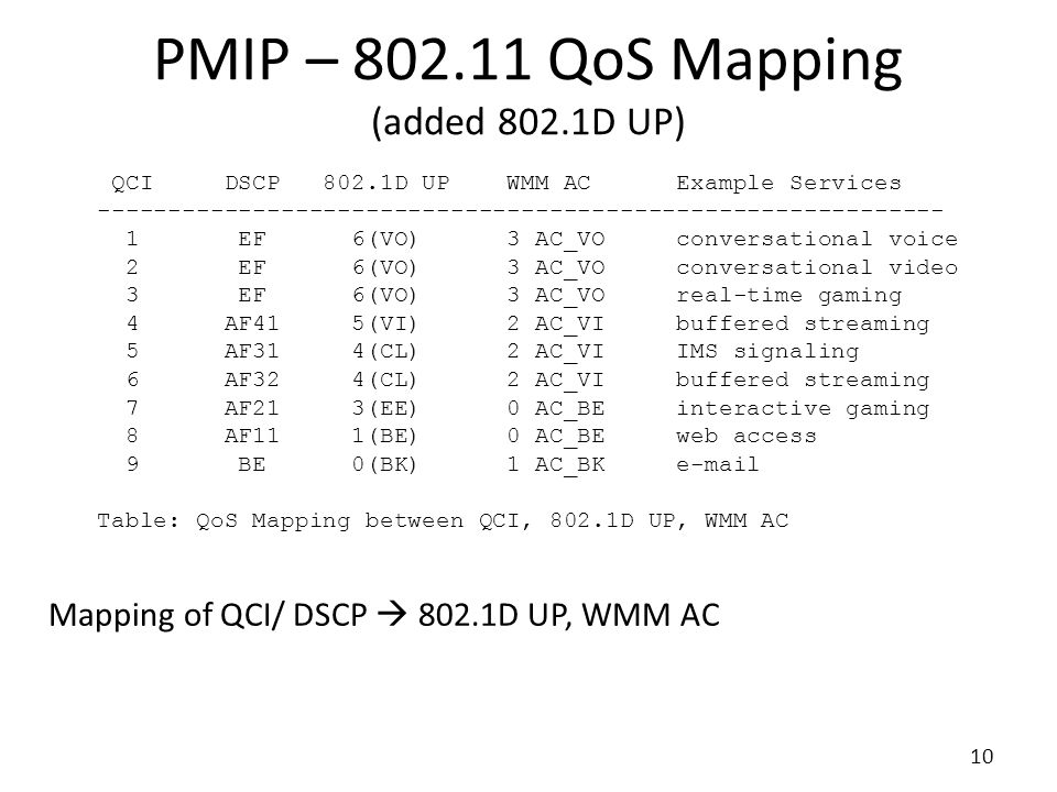 PMIP – 802.11 QoS Mapping (added 802.1D UP)