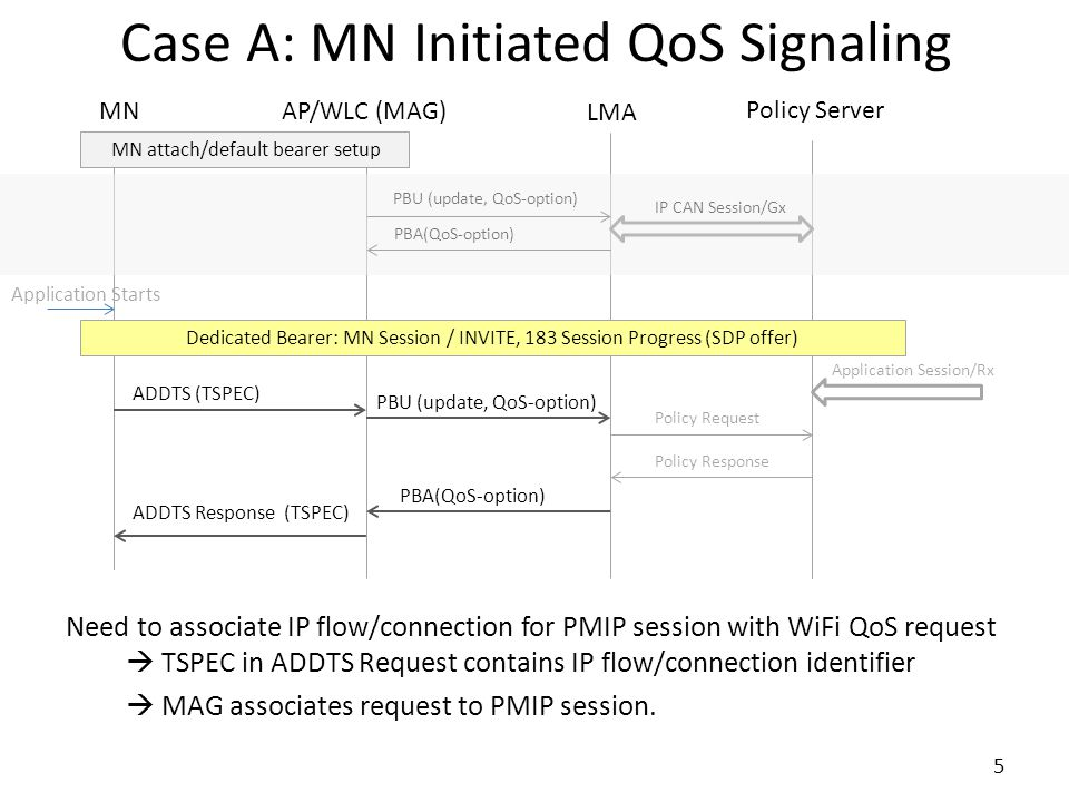 Case A: MN Initiated QoS Signaling