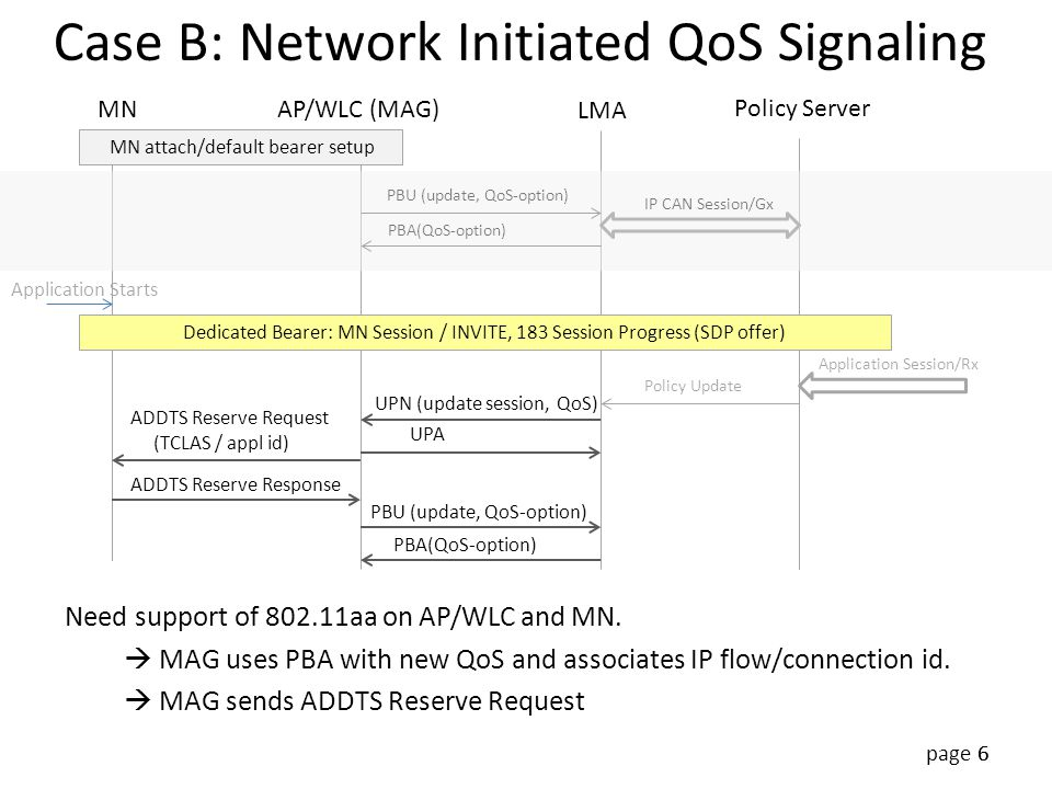 Case B: Network Initiated QoS Signaling