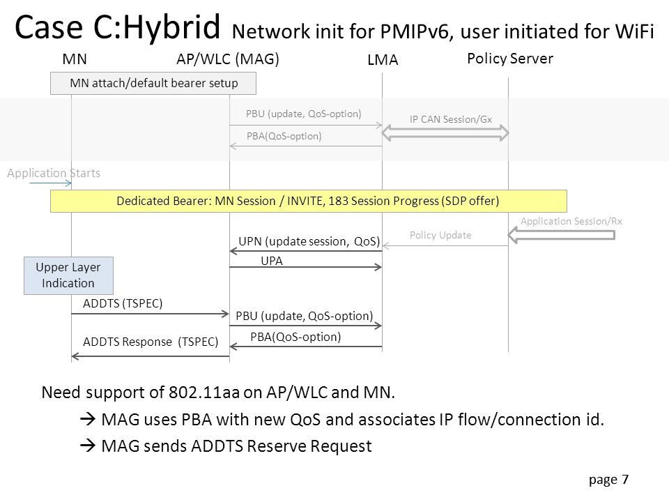 Case C:Hybrid Network init for PMIPv6, user initiated for WiFi