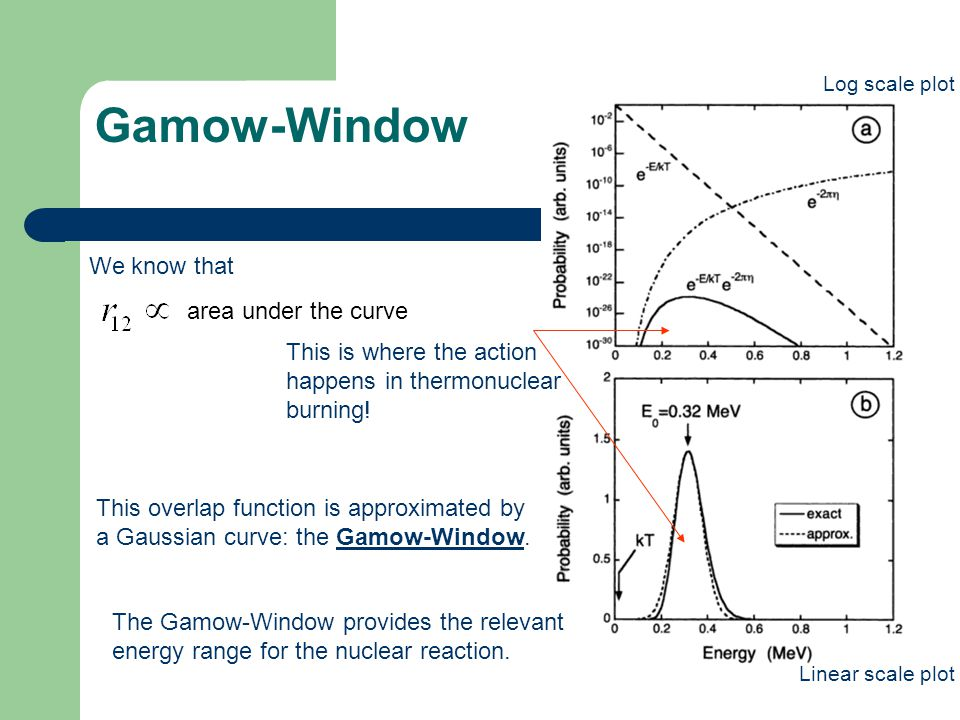 Gamow-Window We know that area under the curve