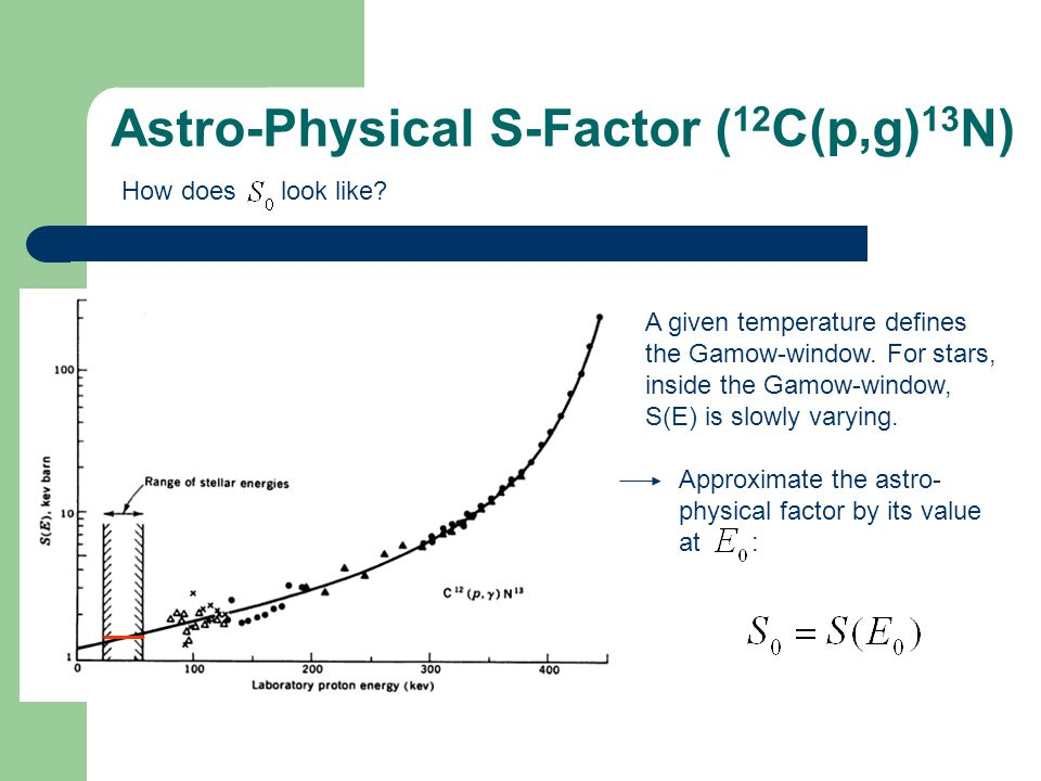 Astro-Physical S-Factor (12C(p,g)13N)