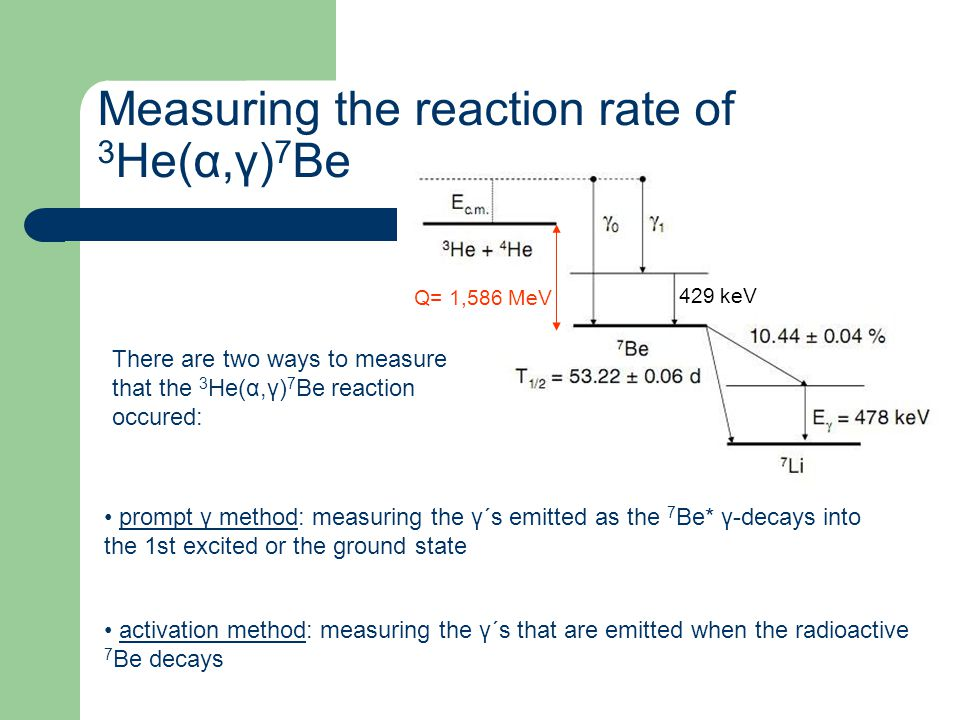 Measuring the reaction rate of 3He(α,γ)7Be