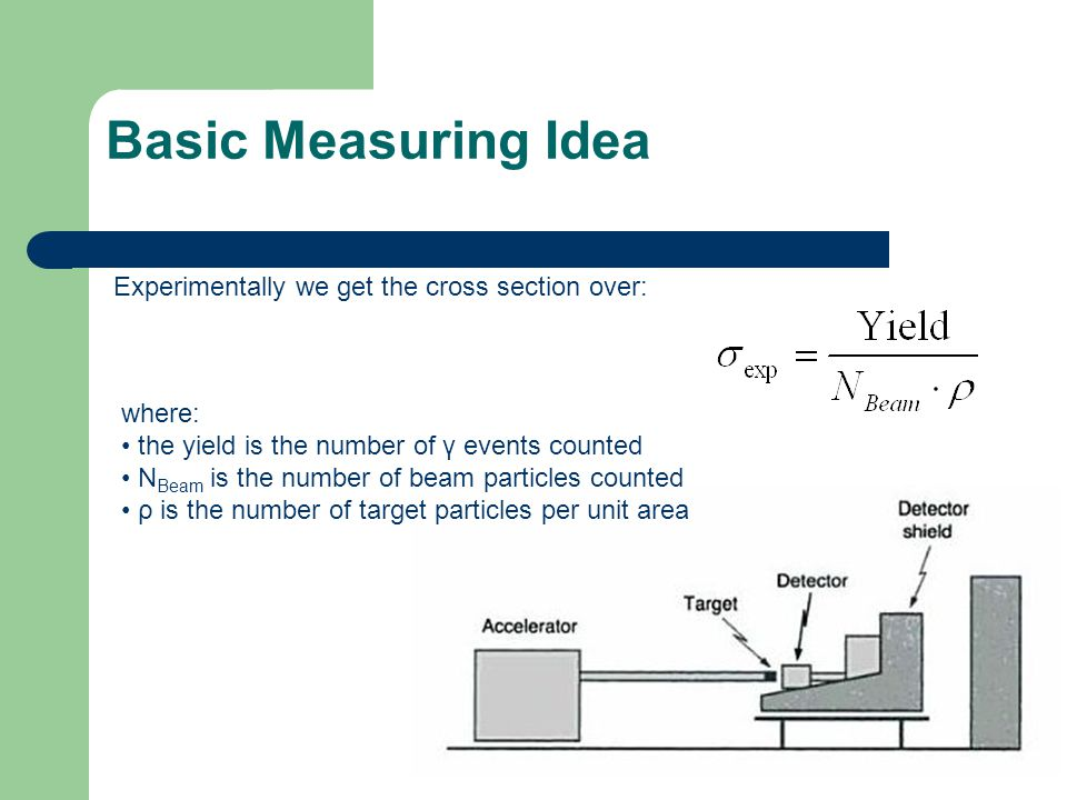 Basic Measuring Idea Experimentally we get the cross section over: